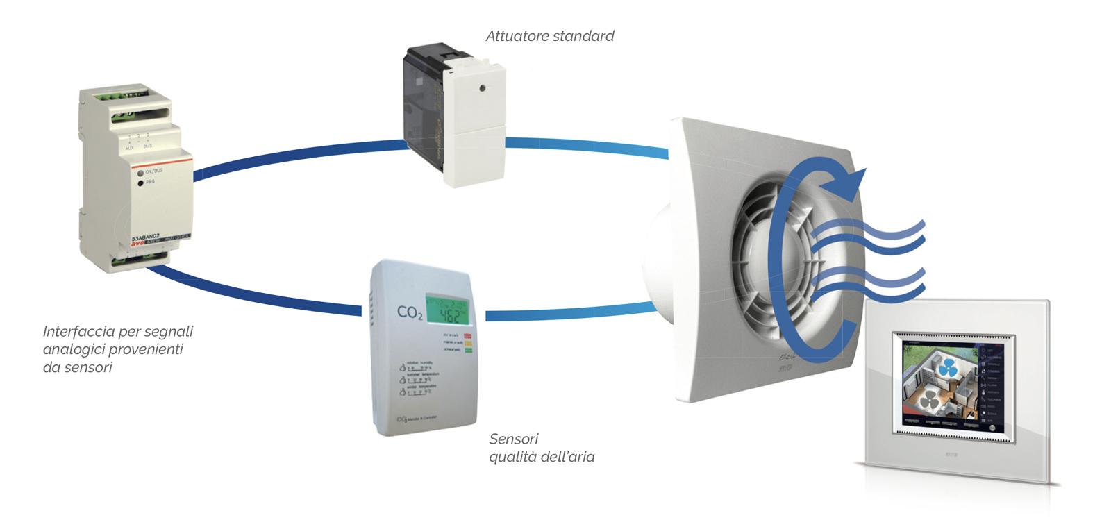 Schema Elettrico Per Domotica : Schema elettrico per domotica progettare un impianto